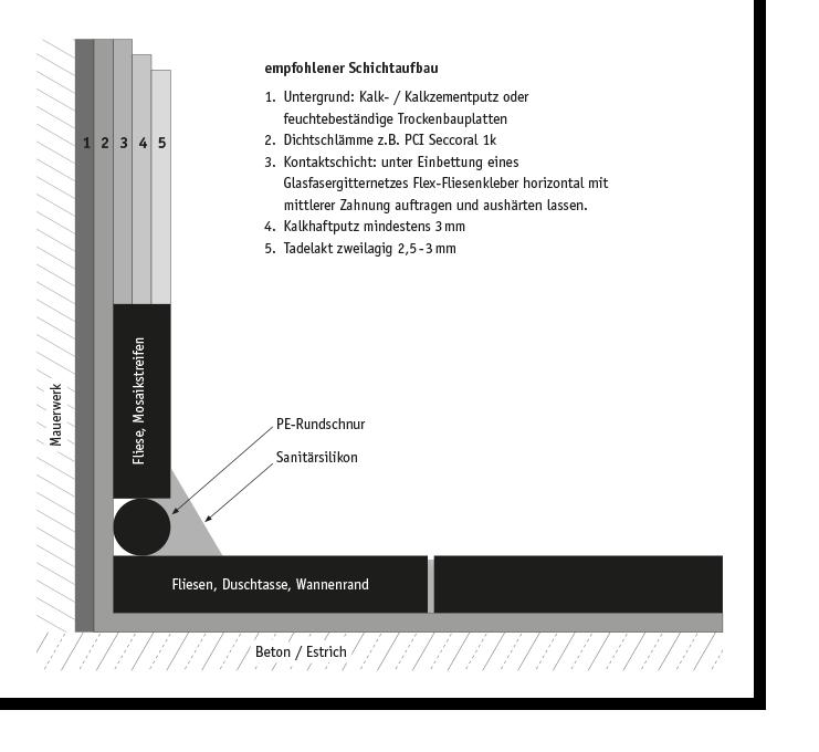 kreidezeit-naturfarben-tadelakt-schichtaufbau-nassbereich
